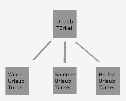 Interne Struktur mit Hub-Pages